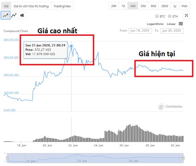 gia-token-comp