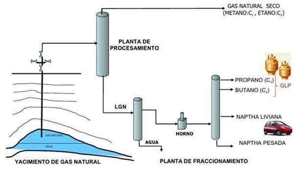 GLP extracción y procesamiento