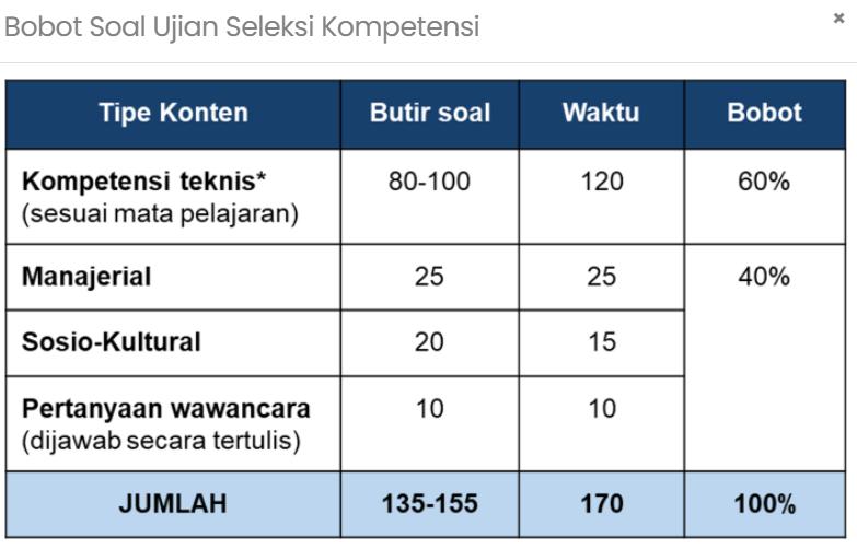 Bobot Soal Ujian Seleksi Kompetensi PPPK Guru 2021
