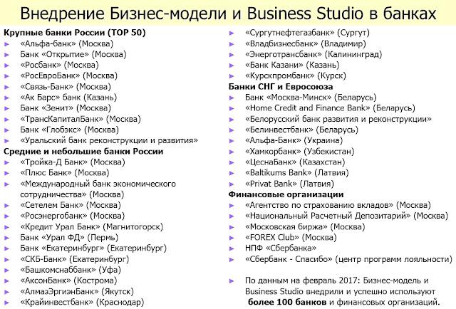 бизнес-модель банка - внедрения