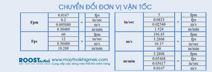 quy-doi-don-vi-van-toc-gio