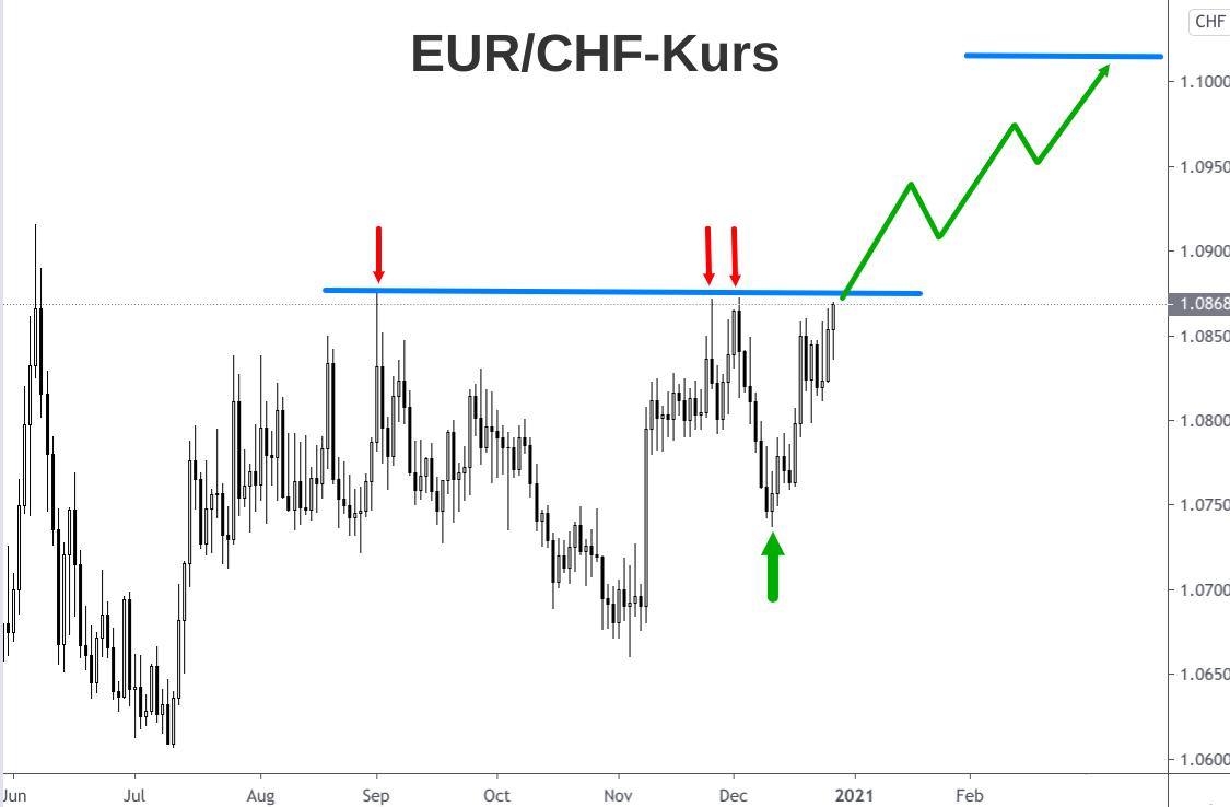 Steiler Anstieg EUR/CHF-Kurs zum Jahresende 2020 dargestellt als Kerzenchart