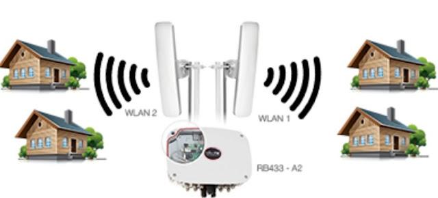 Bisnis RT/RW Net Wi-Fi Hotspot Yang Menjanjikan
