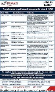 Gulf Overseas Jobs-Multiple Vacancies...