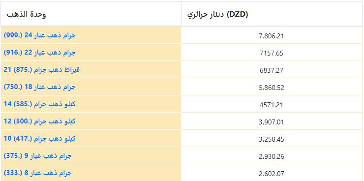 أسعار الذهب في الجزائر بالدينار الجزائري (DZD) لكل جرام