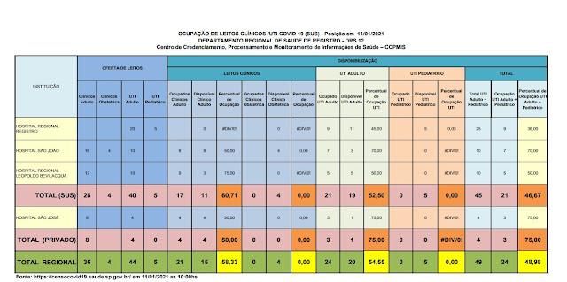 Taxa de ocupação dos leitos de UTI adulto , 52,50 % para o SUS e 75 % para o particular,  19 leitos vagos para o Vale do Ribeira  (11/01)