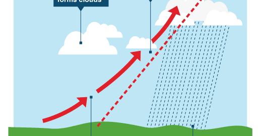 frontal rainfall diagram swimming pool timer wiring geography of climate and weather