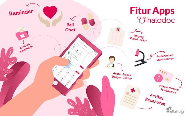 Fitur Apps Halodoc Konsultasi Dokter