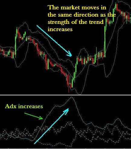 How to use adx in binary options