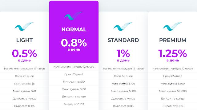 magnat-invest.com отзывы