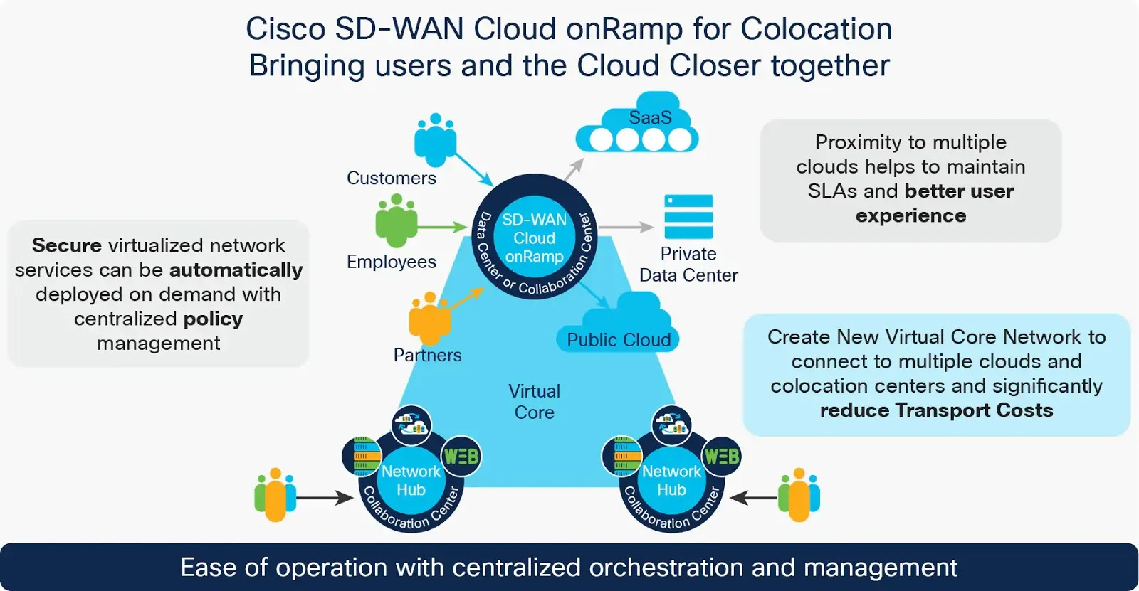 Cisco Learning And News What Is Cisco Sd Wan Cloud Onramp