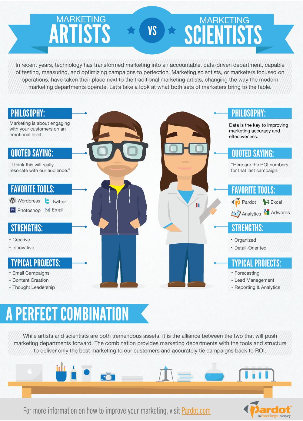 Marketing Artists vs. Marketing Scientists #infographic