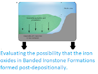 https://sciencythoughts.blogspot.com/2019/06/evaluating-possibility-that-iron-oxides.html