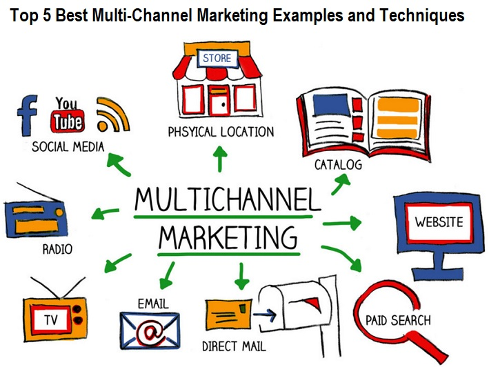 Multi-Channel Marketing Techniques