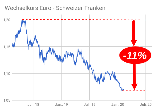 Liniendiagramm Euro-Franken-Kurs von April 2018 bis Februar 2020 zeigt Rückfall um 11%