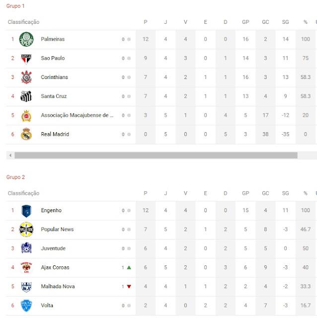 Classificação do Campeonato Municipal de Macajuba 2019