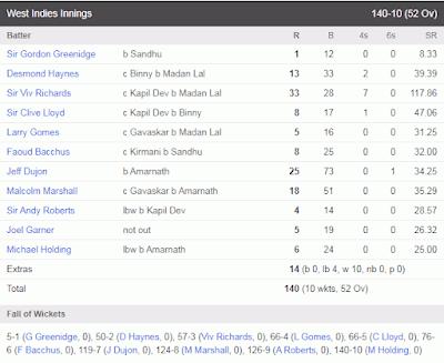 1983 worldcup India Vs West Indies final match Scoreboard