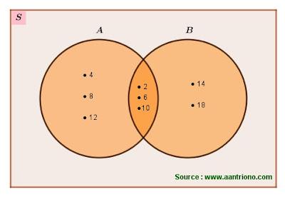gabungan dua himpunan dengan diagram venn
