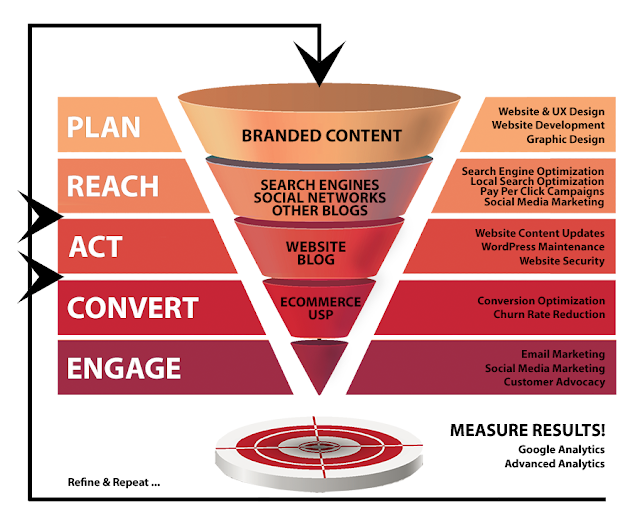What is Digital Marketing Framework