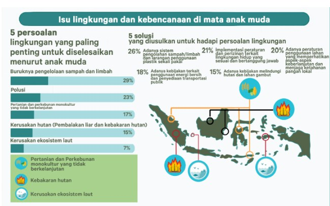 Infografis masalah lingkungan