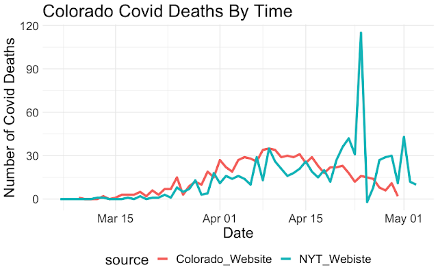 Covid Death Rates: Is the data correct?