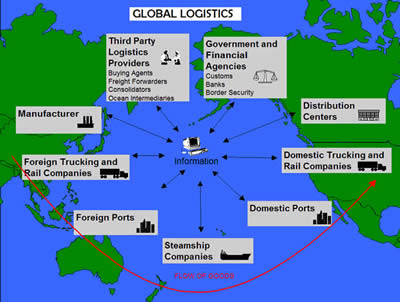 global supply chain management and logistics of nokia What is supply chain management (scm) supply chain management (scm) is the active management of supply chain activities to maximize customer value and achieve a sustainable competitive.
