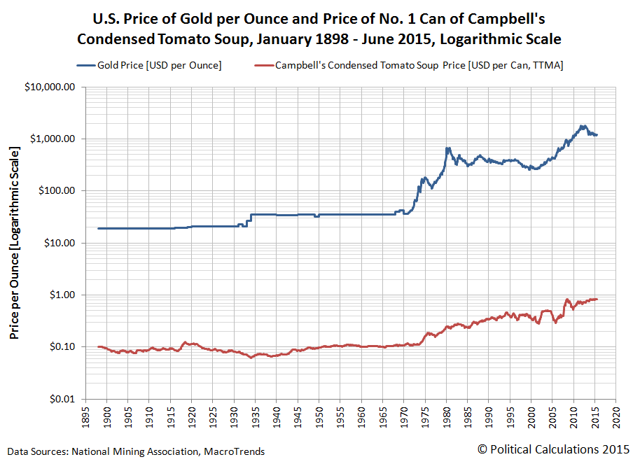 U.S. Price of an Ounce of Gold and the Trailing 12 Month Average of the Price of a No. 1 Can of Campbell's Condensed Tomato Soup from January 1898 through June 2015