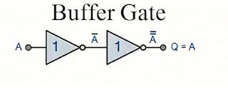 Buffer Gate