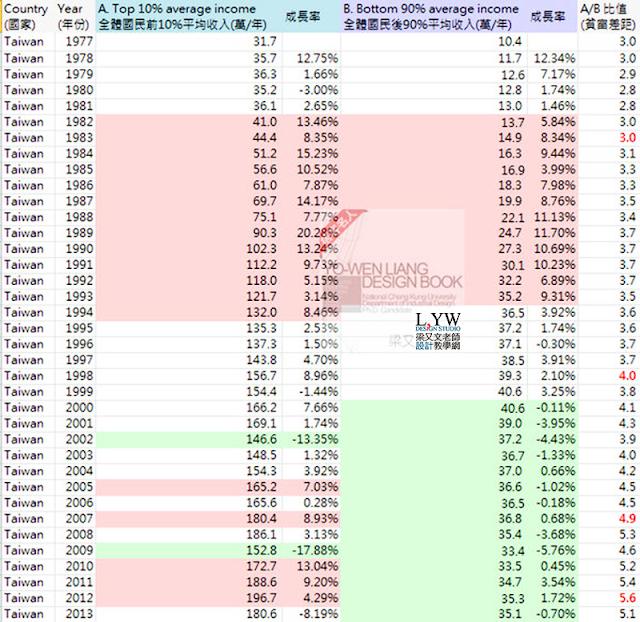 台灣平均收入與世界國家平均薪資收入趨勢: 從1977-2016年 World Top Incomes 計算方式與算法教學說明 (成長率,年齡,經常性薪資,定義,貧富差距,average income Taiwan,US,Japan,Korea)5