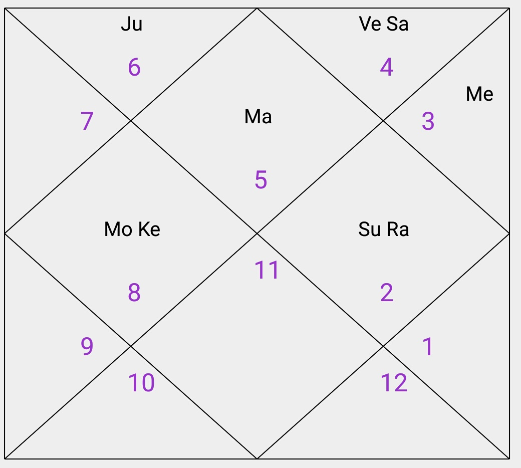 Astrology blogs 1 debilitated moon conjunct with sub planet ketu in the 4th house in scorpio sign which means weak moon in strong house of mars which is the problem in nvjuhfo Choice Image