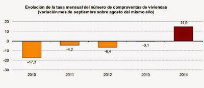 Gráfico de la evolución de la tasa de compraventas en 2014