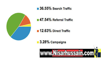 traffic sourse for website picture