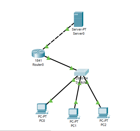 Cara Konfigurasi Firewall Pada Cisco Packet Tracer
