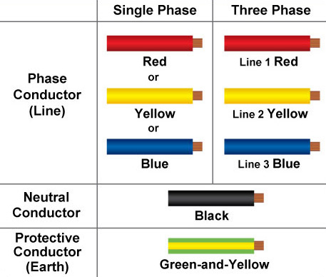 cable1  Wire Color Code on cat 3 cable color code, 5 wire color code, 3 wire cable, 3 wire plug wiring diagram,