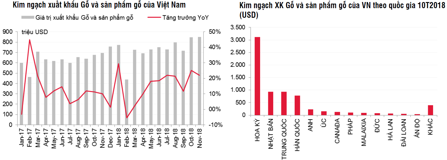 Kim ngạch xuất khẩu Gỗ và sản phẩm gỗ của Việt Nam