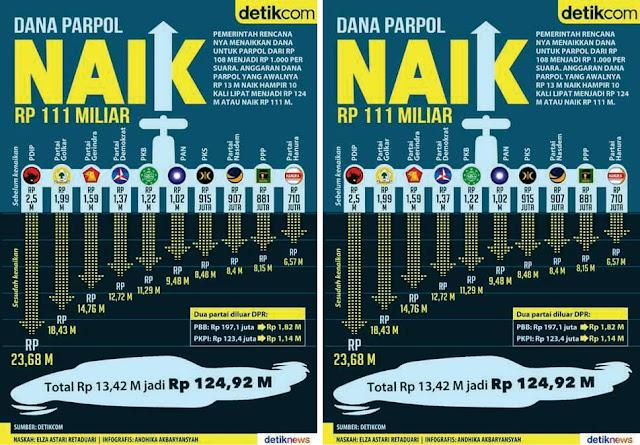 Dana Parpol Naik, Menyenangkan Partai Politik! Tarif Listrik dan BBM Naik, Menyengsarakan Rakyat