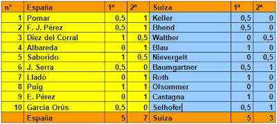 Resultados de la vuelta del Match de ajedrez España-Suiza disputado en Barcelona