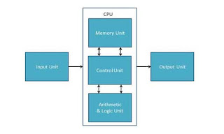 Structure Of  Computer