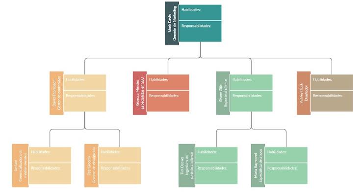Organigrama - Herramientas visuales