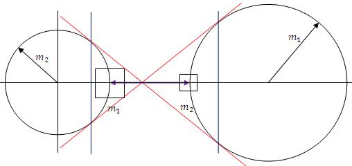 Centro de gravedad es igual a la distancia medida del centro de masa de m1 a el punto de intercepción de las rectas tangentes