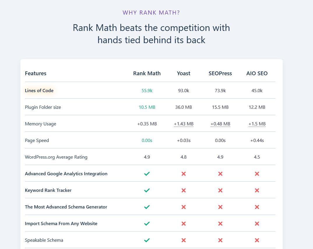 Rank Math Vs Other Seo Plugins