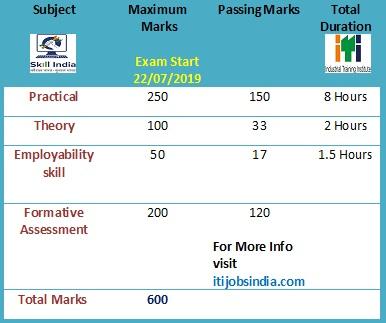 NCVT Exam July 2019 Exam Pattern,Passing Marks Scheme ,OMR