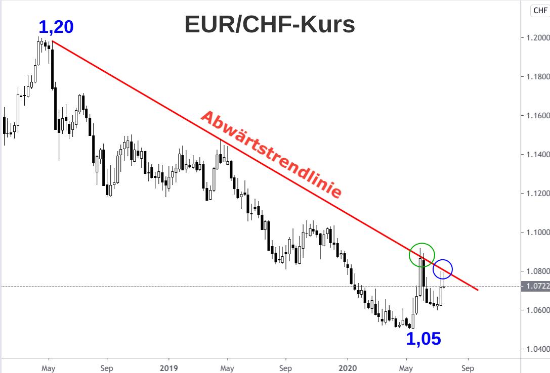 Kerzenchart Abwärtstrend Wechselkurs Euro - Schweizer Franken Mai 2018 bis Juli 2020