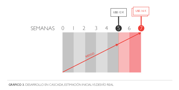 Gráfico 3. Desarrollo en cascada. Estimación inicial vs. Desvío real.