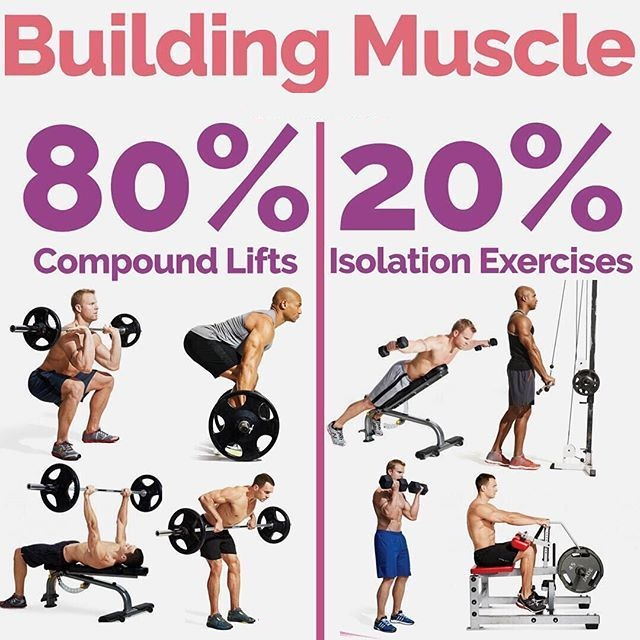 Isolating muscles