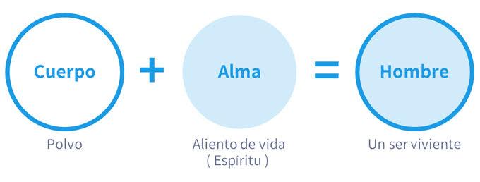 La razón por la que debemos preparar la vida del espíritu es porque la esencia de vida es el alma.