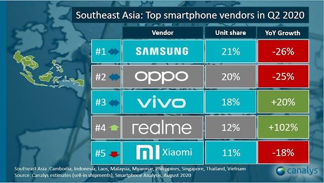 ส่วนแบ่งตลาดสมาร์ทโฟนทั่วโลกในไตรมาสที่ 2 ปี 2563 realme มาแรงแซงโค้งสองเท่า และขึ้นแท่นแบรนด์สมาร์ทโฟนอันดับ 4 ในภูมิภาคเอเชียตะวันออกเฉียงใต้