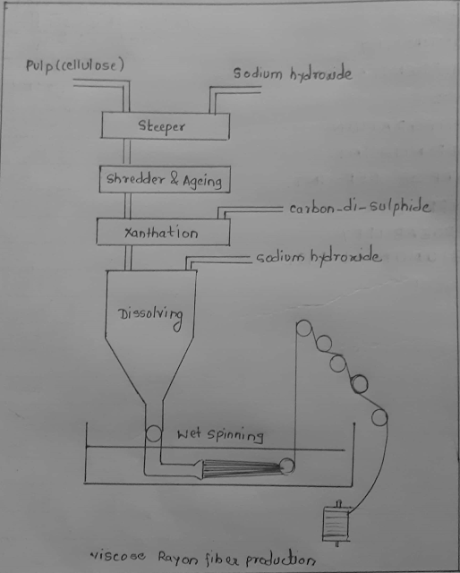 Manufacturing process of Viscose Rayon