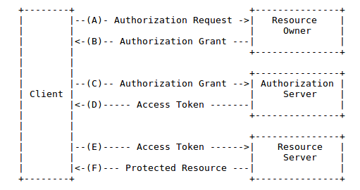 carlo scarioni: Pro Spring Security and OAUTH 2