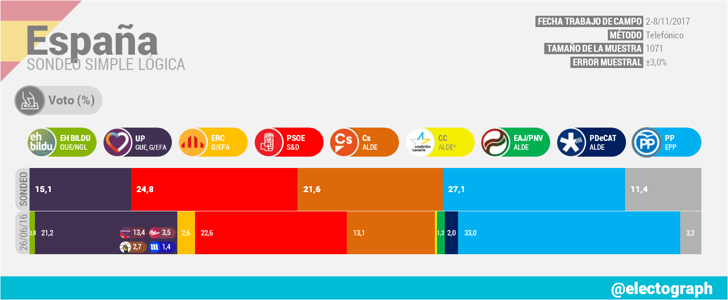 Encuestas nacionales ES_171117_SL